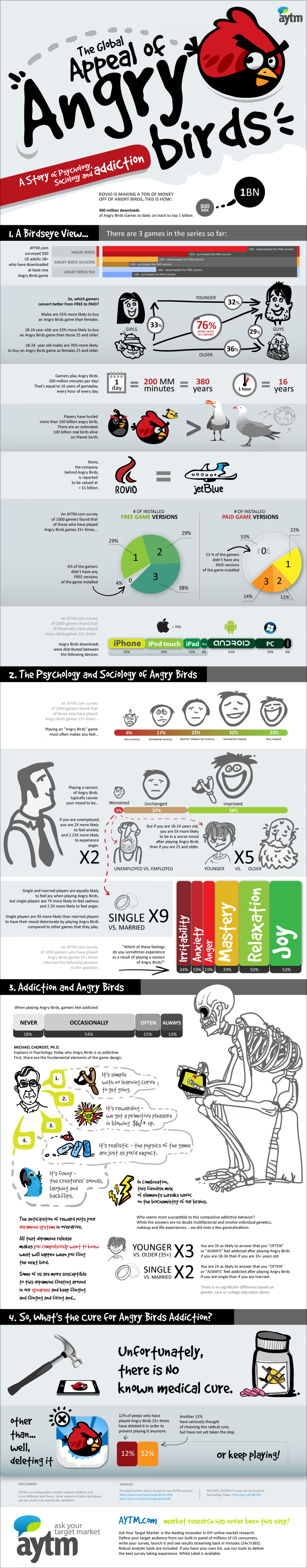 The Appeal of Angry Birds Infographic