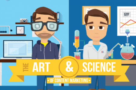 The Art & Science of Content Marketing Infographic