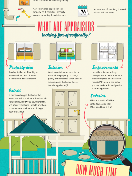 The Art of Home Appraisals  Infographic