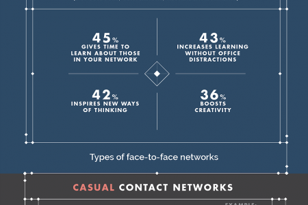 The Art And Science Of Networking Infographic