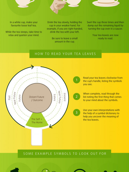 The Art of Reading Tea Leaves Infographic