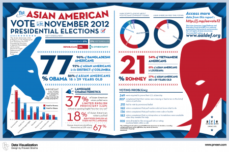 The Asian American and Pacific Islander Vote Infographic