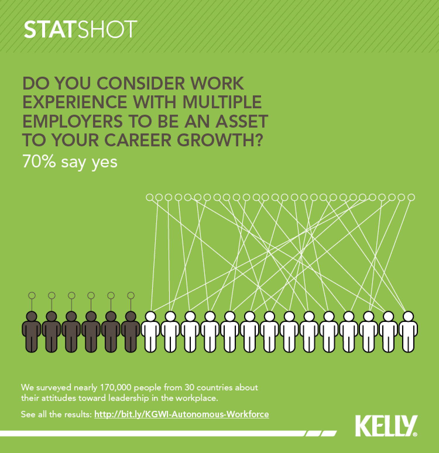 The asset of working for multiple employers Infographic
