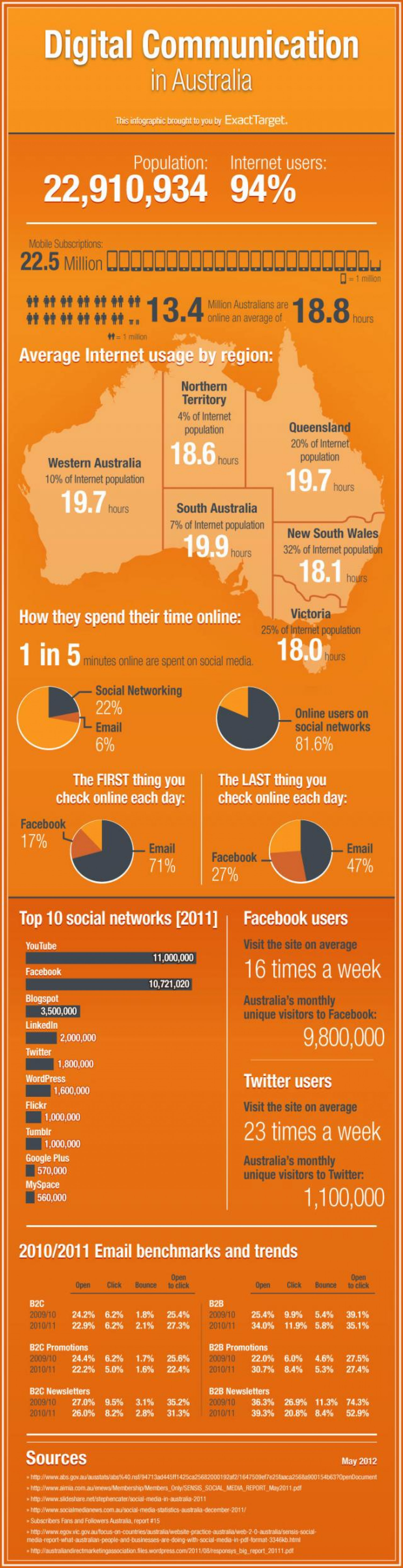 The Australian Social Mobile and Email Revolution Infographic