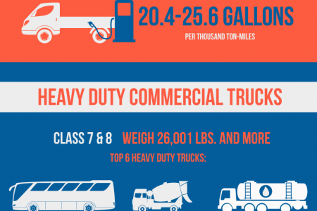 The Auto Pro's Guide to Commercial Trucks Infographic