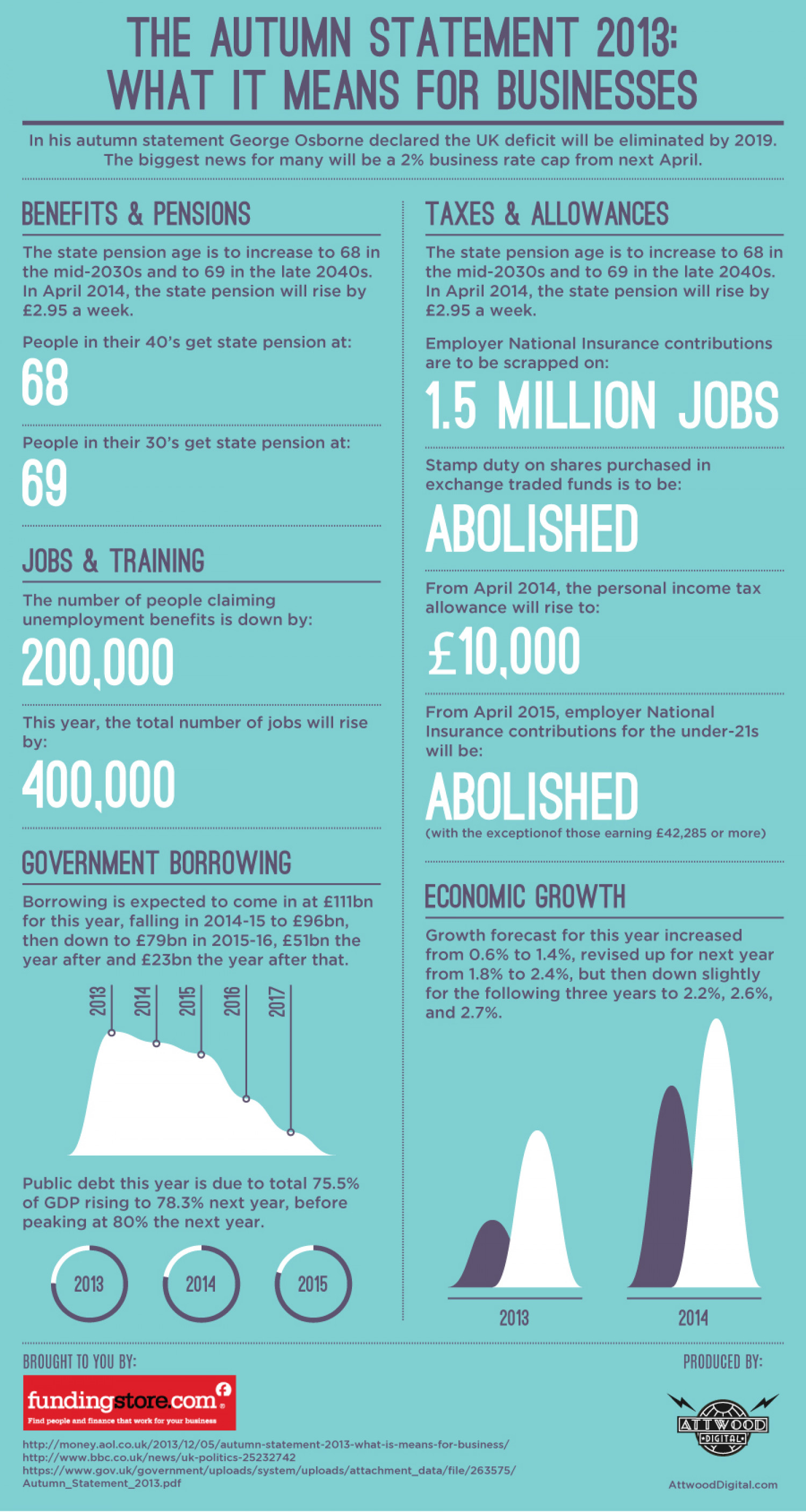 The Autumn Statement 2013: What It Means For Businesses Infographic