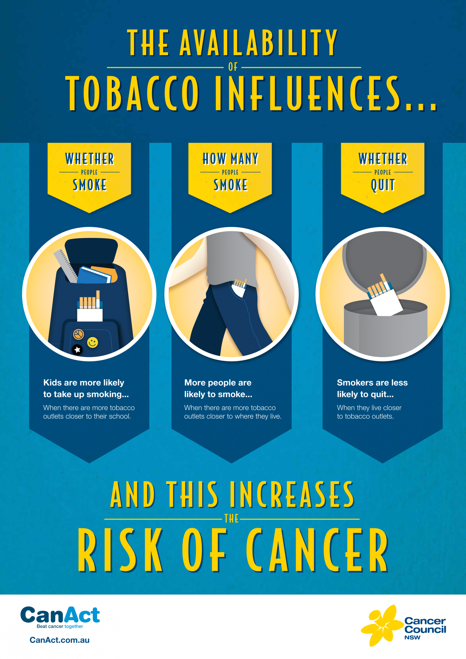 How The Availability Of Tobacco Influences The Risk Of Cancer Infographic