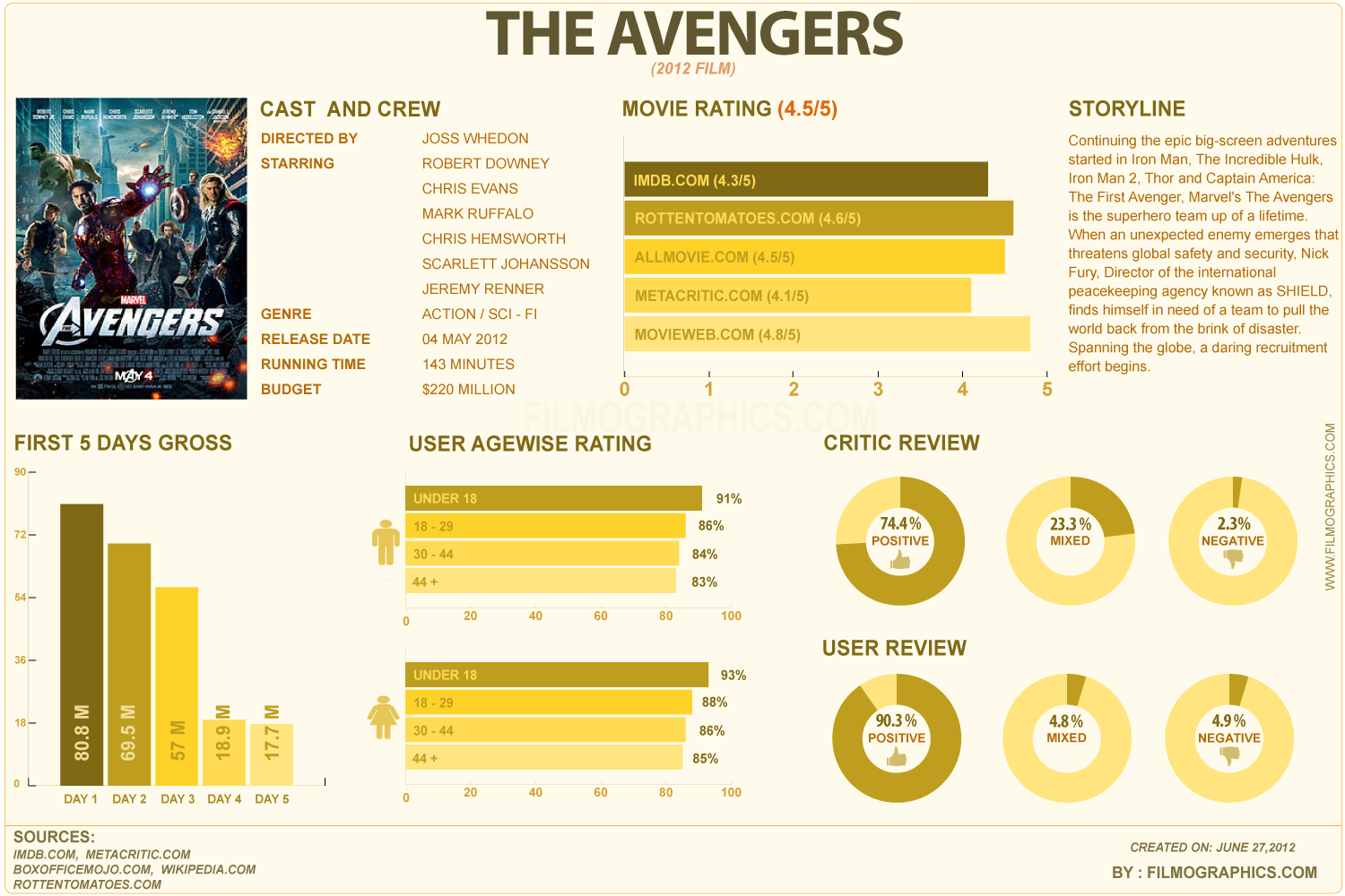 The Avengers Infographic