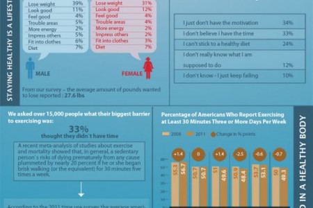 The average americans who stays in shape or not Infographic