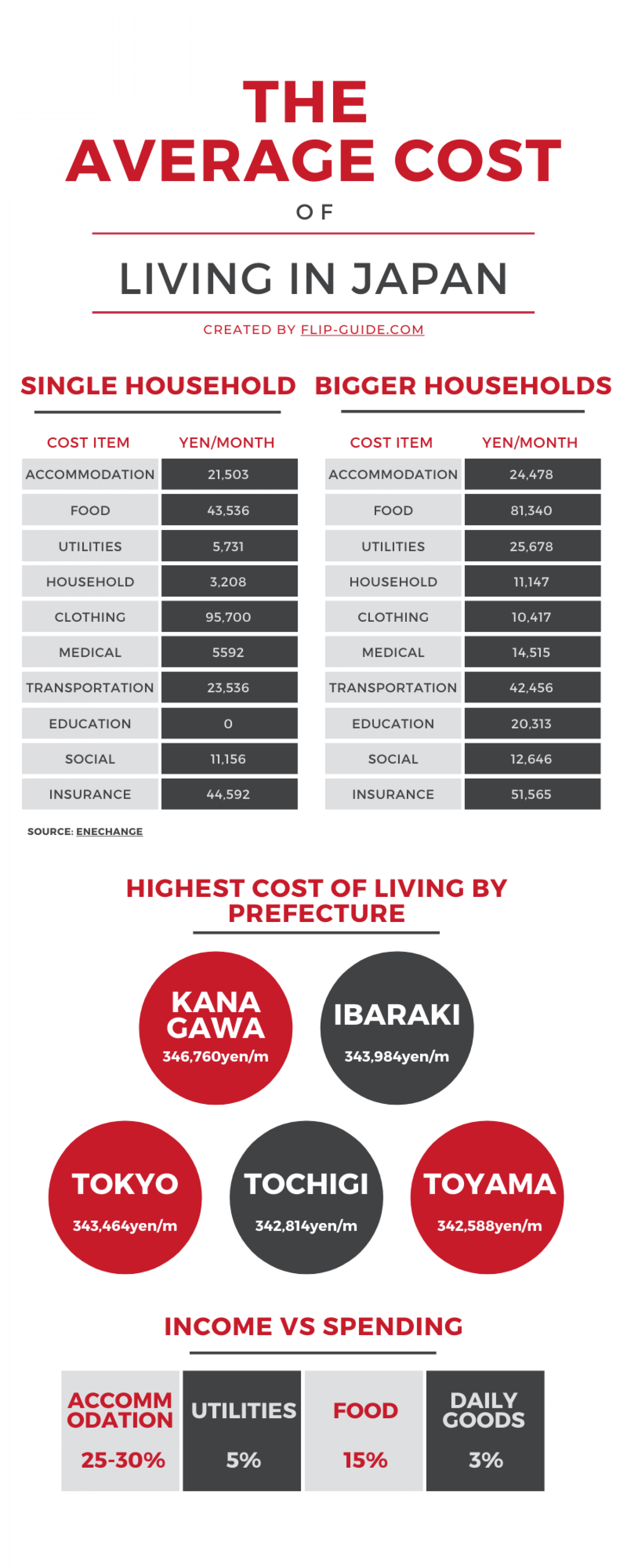 The Average Cost of Living in Japan  Infographic