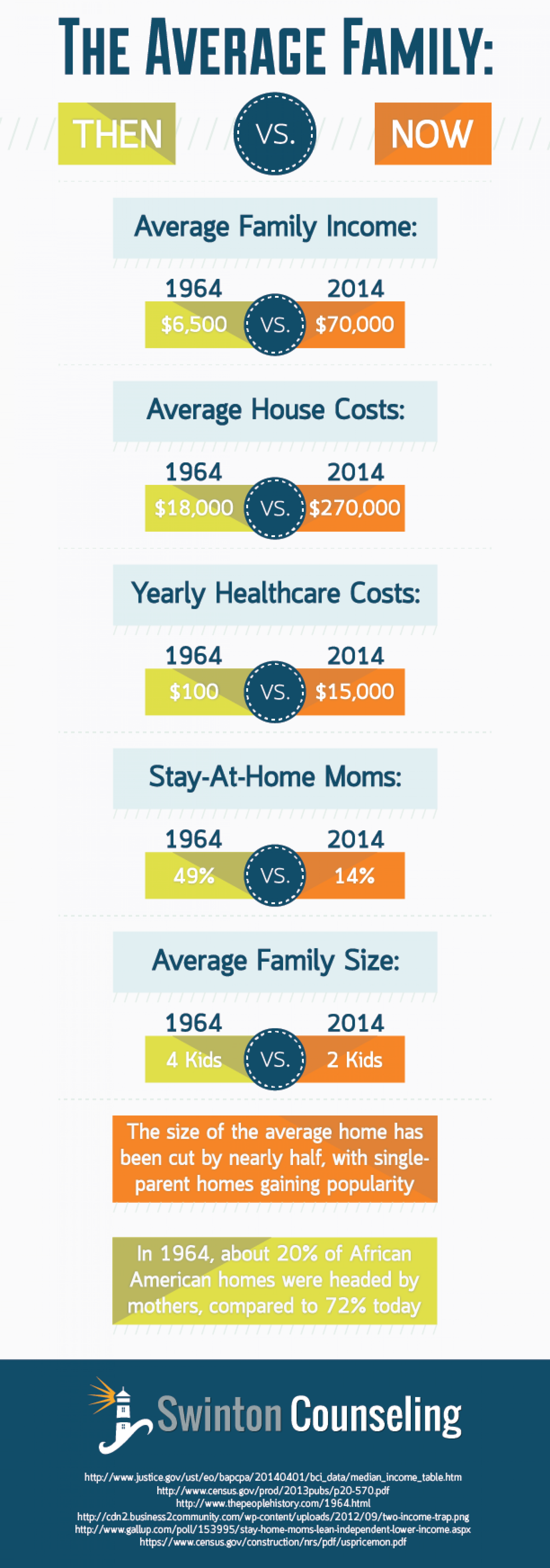 The Average Family: Then and Now Infographic