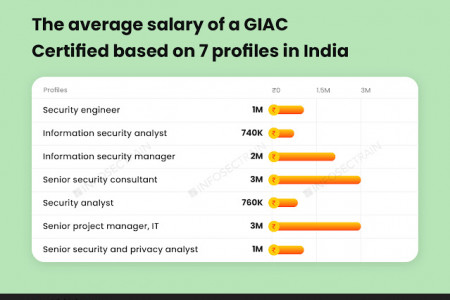 The average salary of a GIAC Certified based on 7 profiles in India Infographic