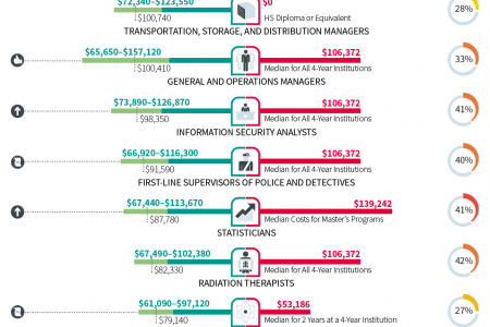 The average salary vs education cost of 50 common jobs in the United States Infographic
