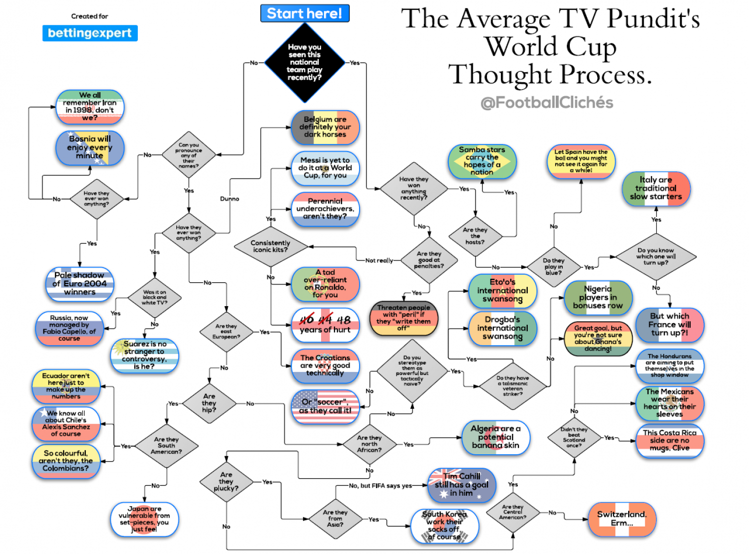 The Average TV Pundit's World Cup Thought Process Flowchart Infographic
