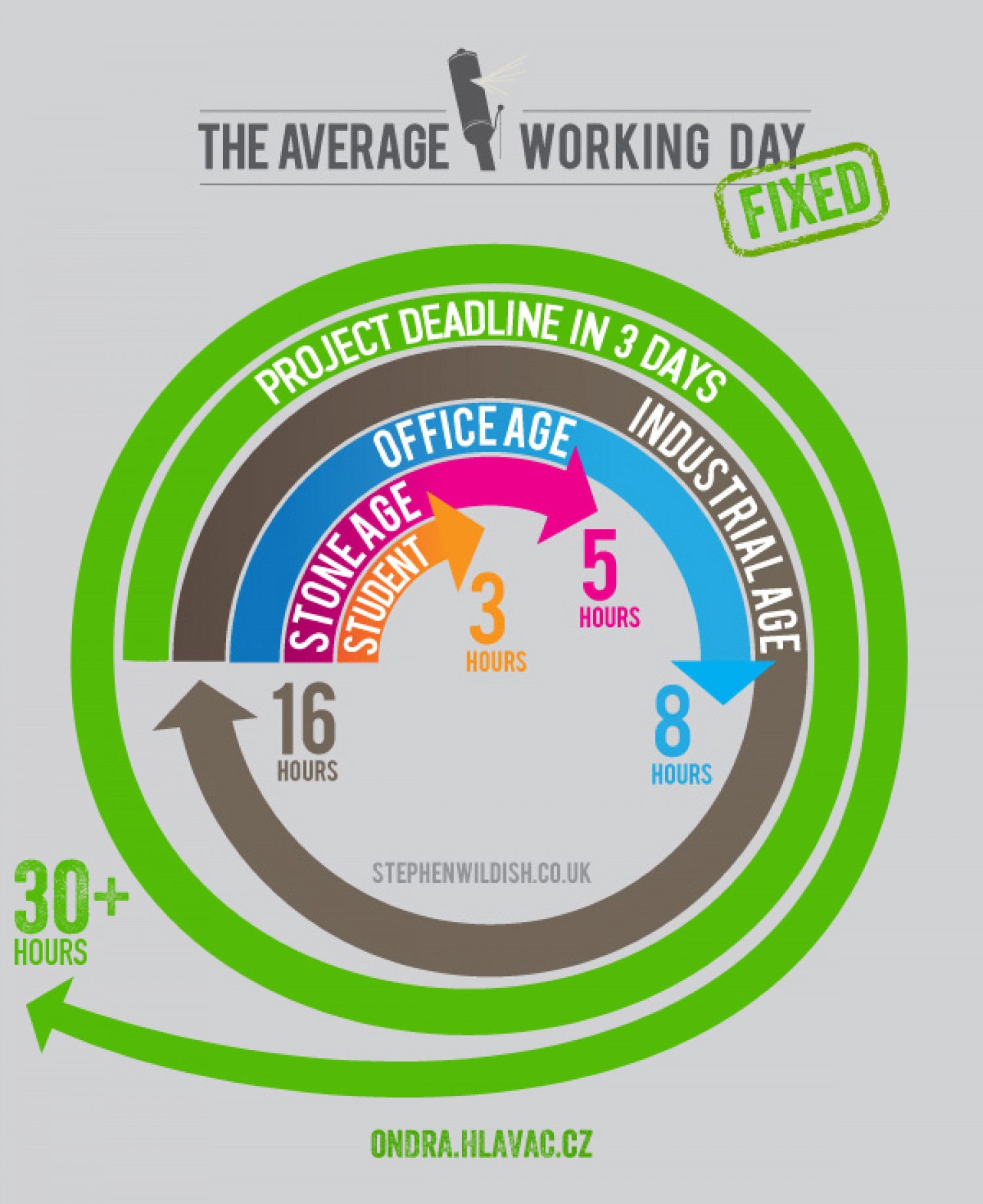 The average working day - fixed Infographic