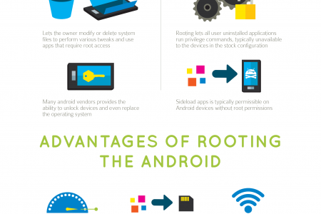 The Awesome Advantages in Jailbreaking an Android Phone Infographic