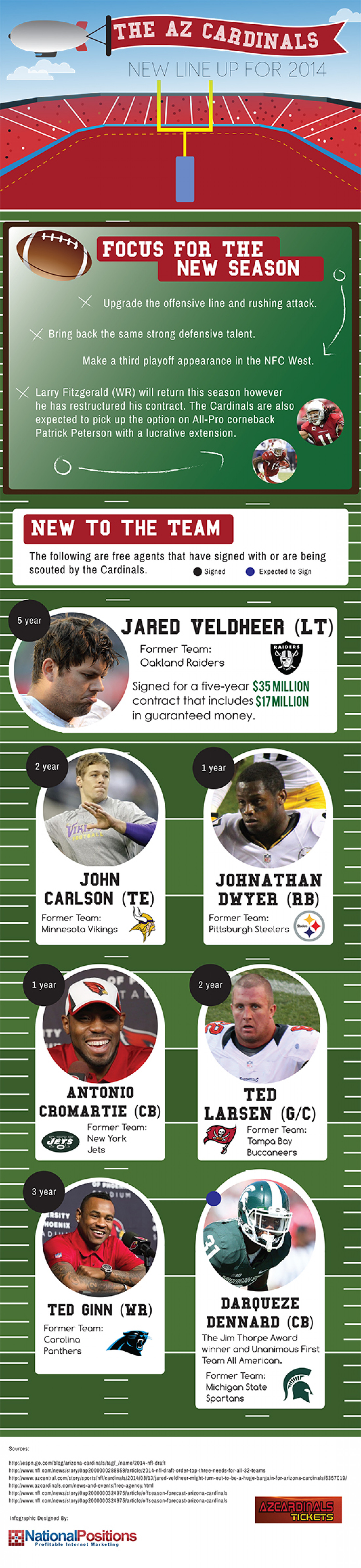 The AZ Cardinals New Line-Up for 2014 Infographic