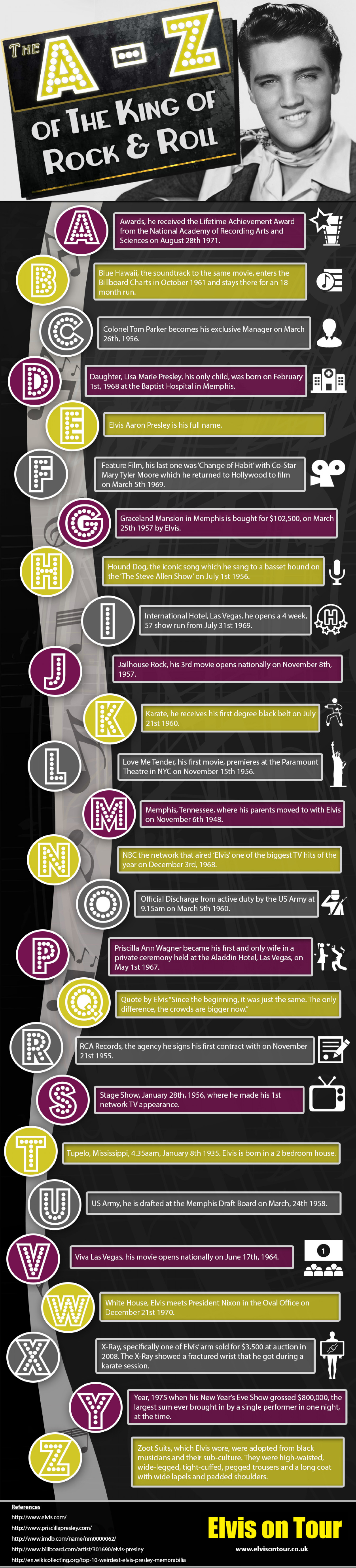 The A-Z Of The King Of Rock & Roll Infographic