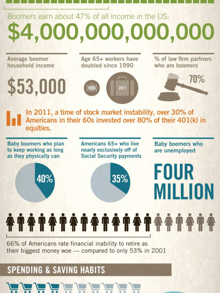 The Baby Boomer Generation Infographic