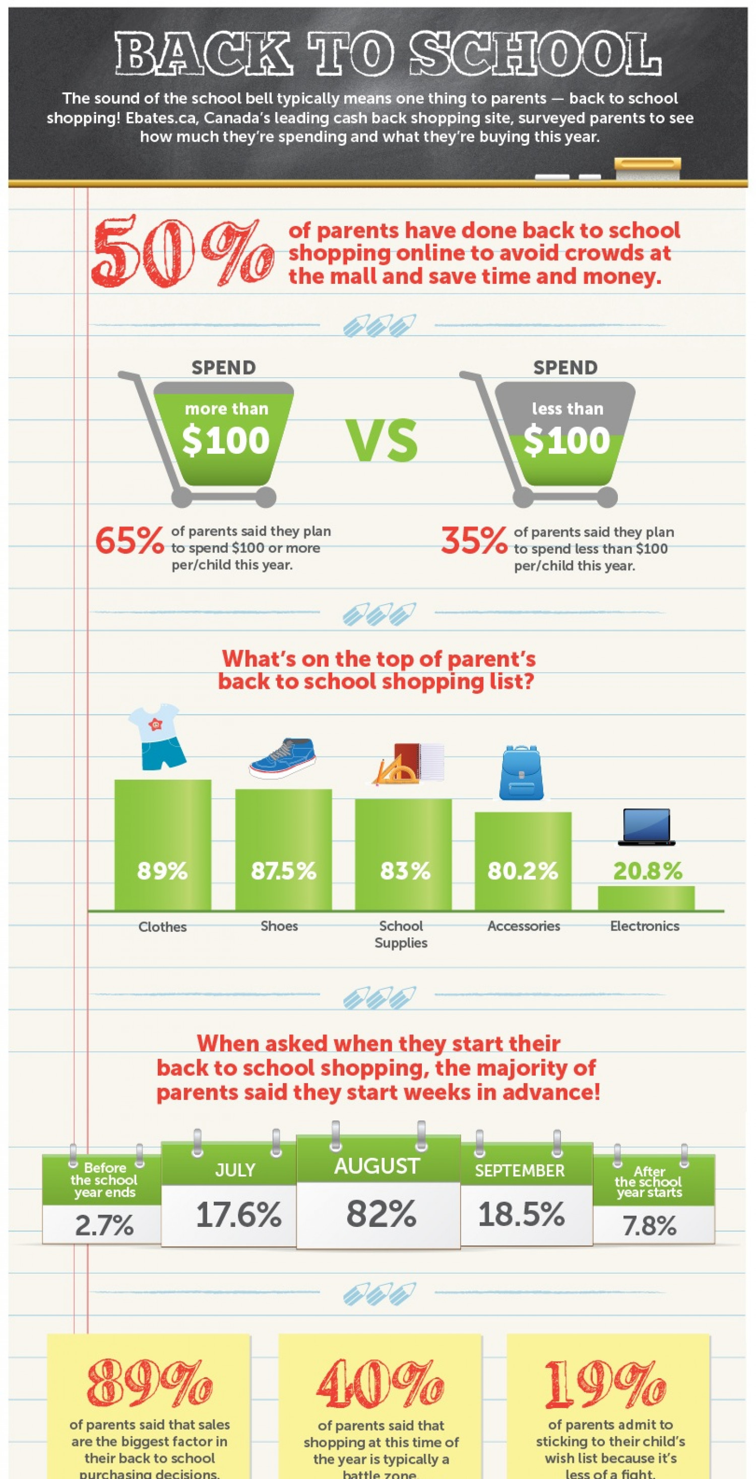 The Back To Online Schooling Concept  Infographic