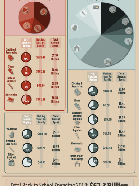 The Back To School Economy, 2010 Infographic