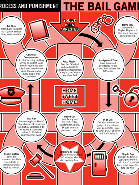 The Bail Game: How New York City's Bail System Works Infographic