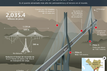 The Baluarte bridge Infographic