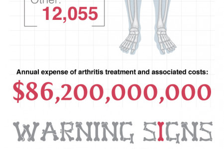 The Bare Bones of Arthritis Infographic