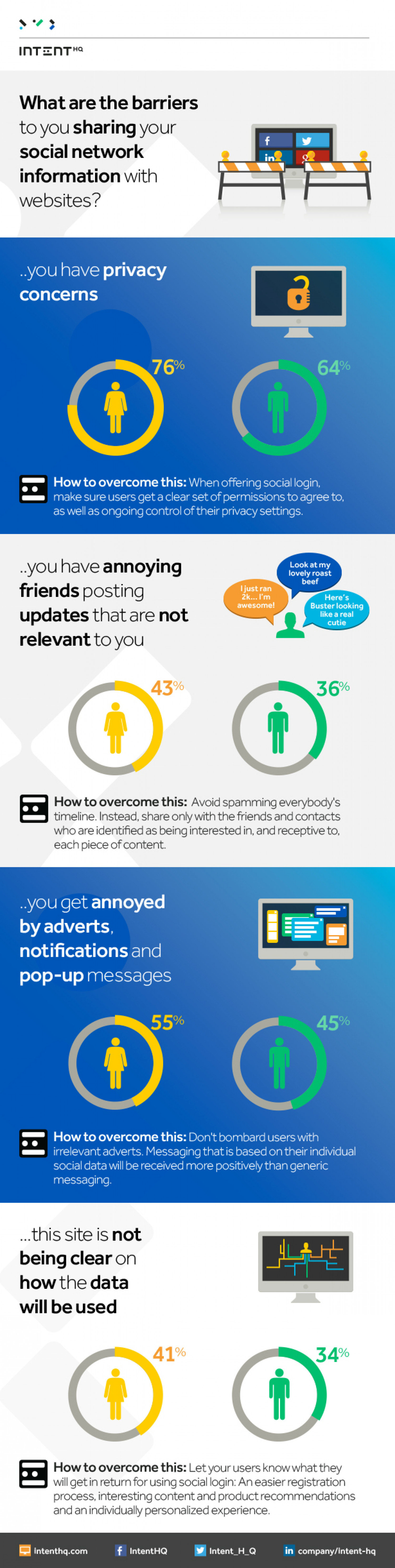 The Barriers To Sharing Your Social Network Information Infographic