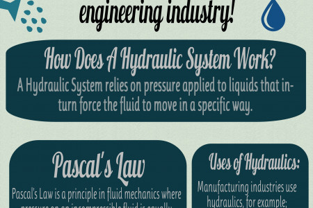 The Basic Principles of Hydraulics Infographic