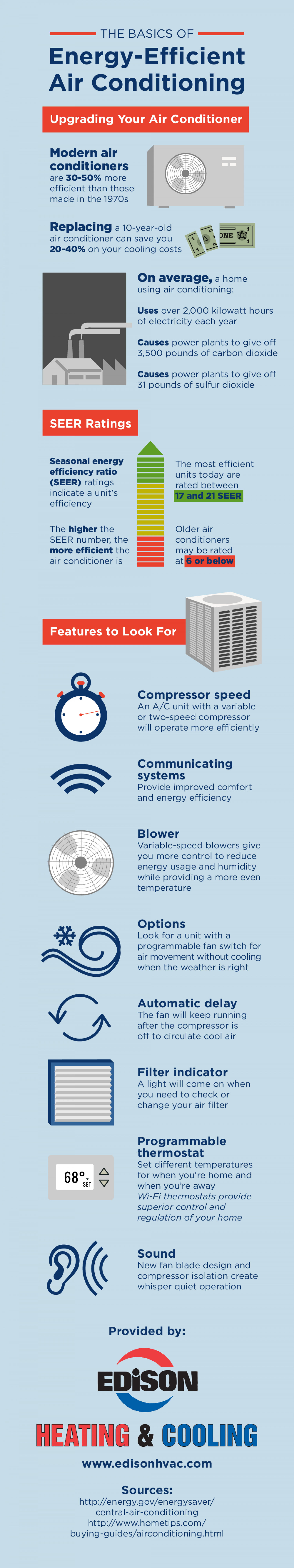 The Basics of Energy-Efficient Air Conditioning Infographic