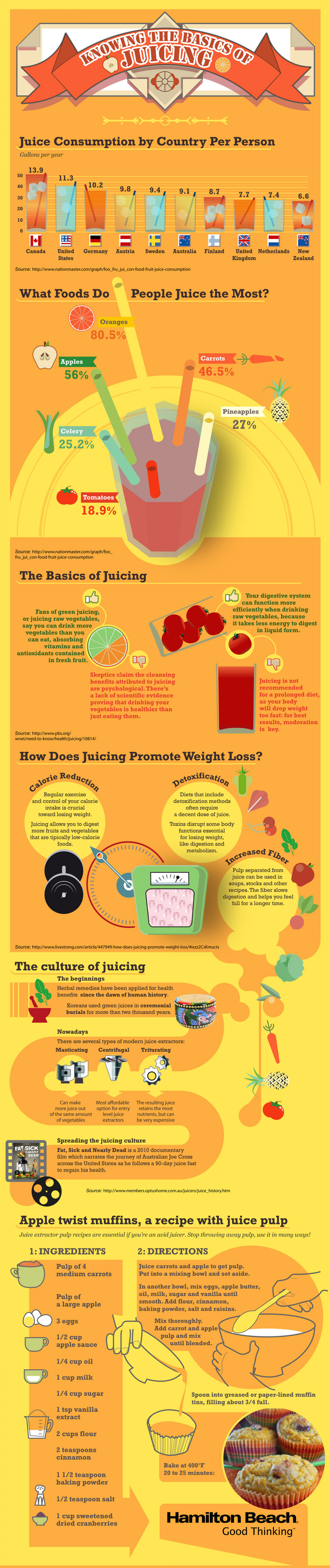 The Basics of Juicing Infographic