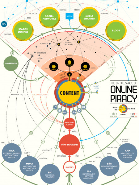 The Battlespace of Online Piracy Infographic