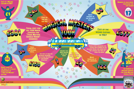 The Beatles: Magical Mystery Tour Infographic
