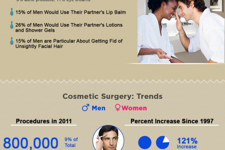 The beauty choice of men are aligning with those of women Infographic