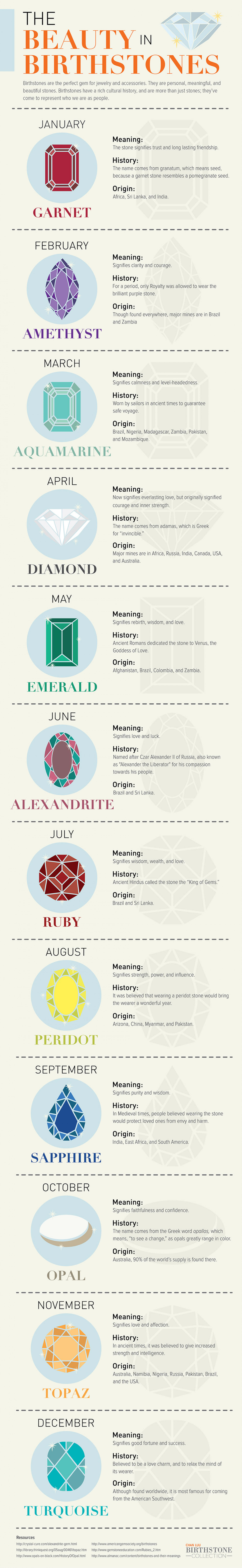 The Beauty in Birthstones Infographic