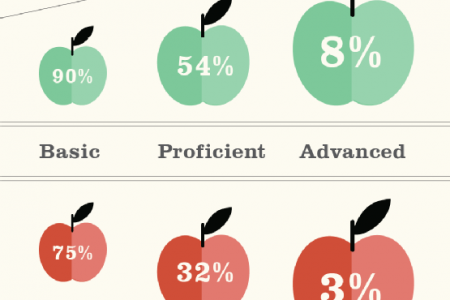 The Benefits of a Private School Education Infographic
