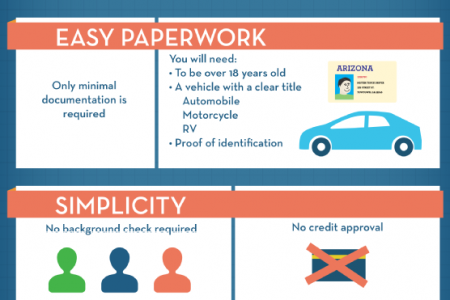 The Benefits of an Auto Title Loan  Infographic