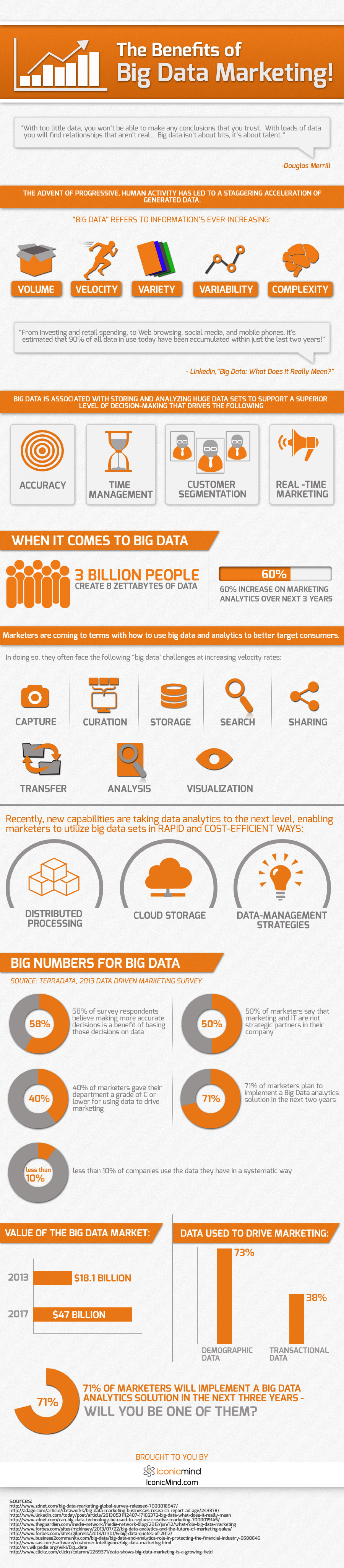 The Benefits of Big Data Marketing! Infographic