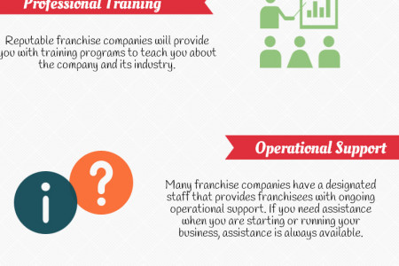 The Benefits of Buying a Franchise Infographic