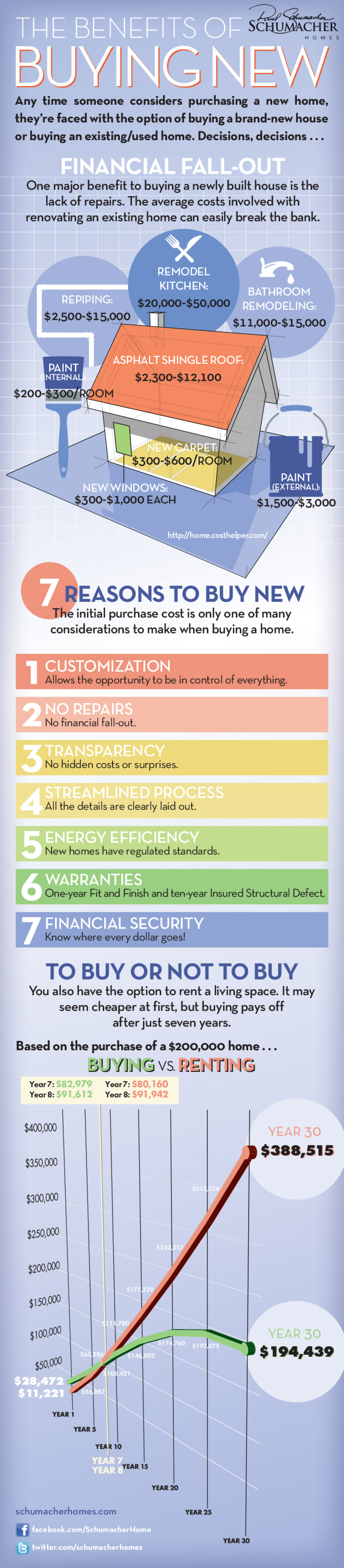 The Benefits of Buying New Infographic