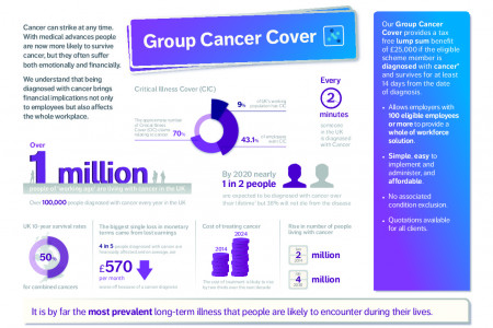 The benefits of Cancer cover Infographic