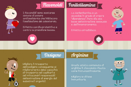 The benefits of Chocolate! Infographic