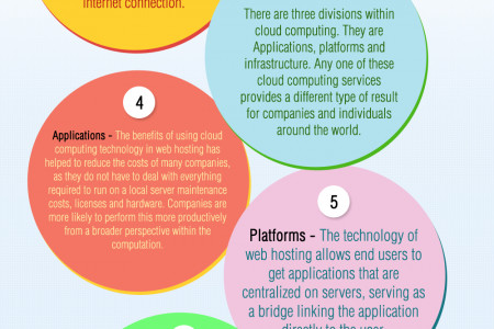 The Benefits of Cloud Computing – Infographic Infographic