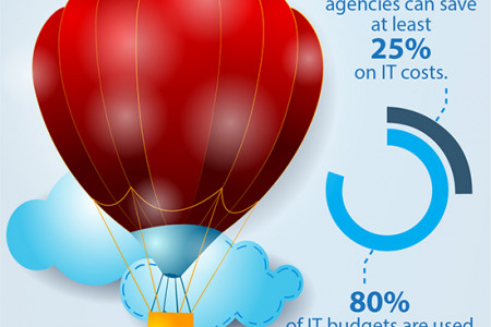 The Benefits of Cloud Computing Infographic