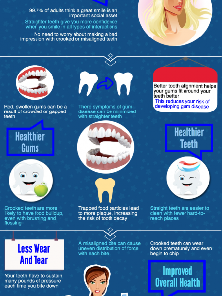 The Benefits of Having Straight Teeth by King Orthodontics Infographic