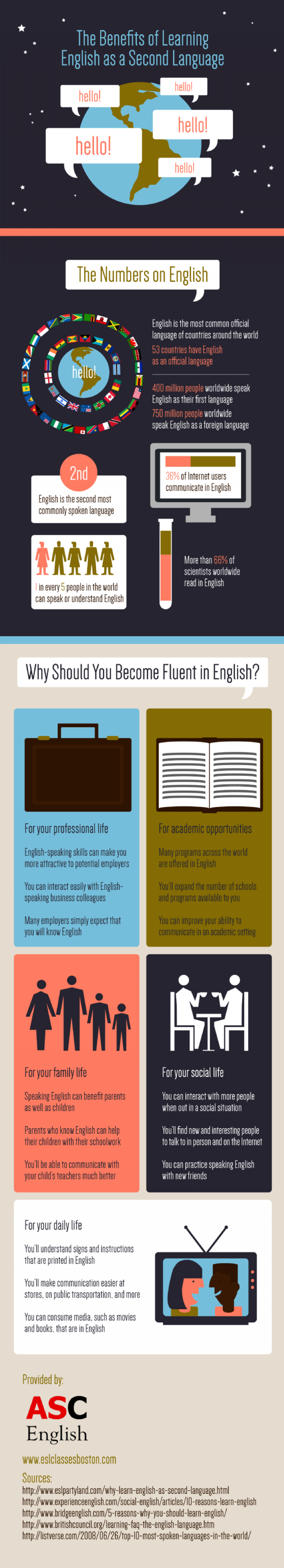 The Benefits of Learning English as a Second Language Infographic
