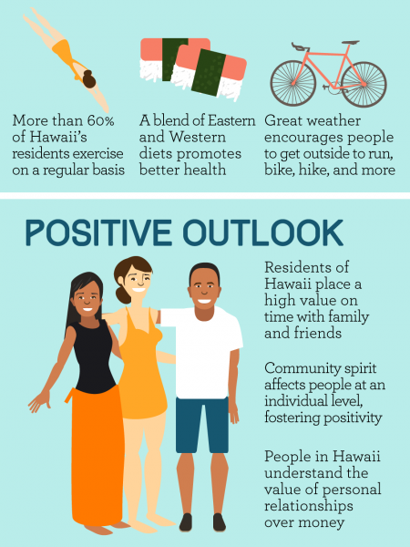 The Benefits of Living by the Beach in Hawaii Infographic