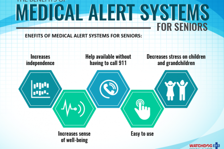 The Benefits of Medical Alert Systems for Seniors Infographic