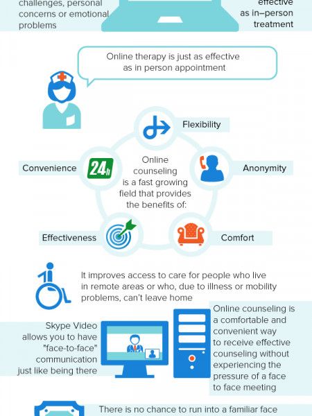 The Benefits of Online Therapy Infographic